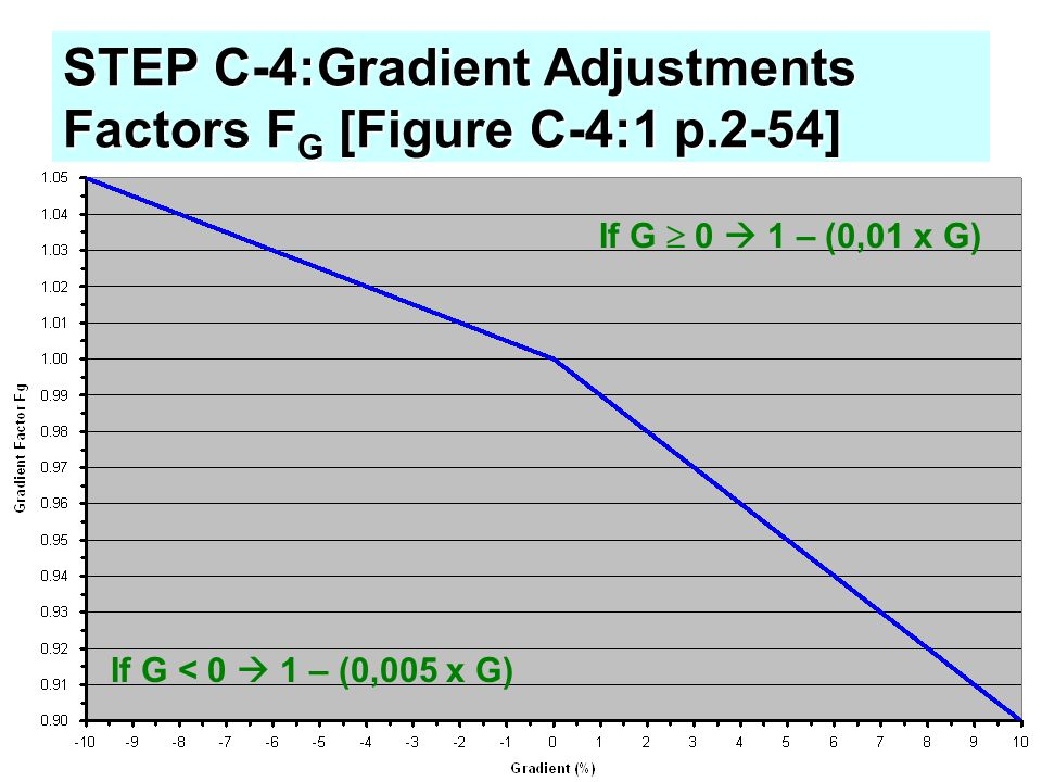 STEP C-4:Gradient Adjustments Factors FG [Figure C-4:1 p.2-54]